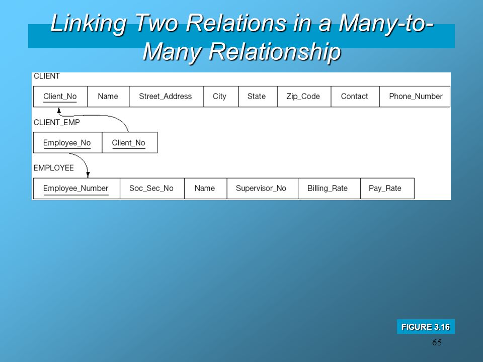 65 Linking Two Relations in a Many-to- Many Relationship FIGURE 3.16