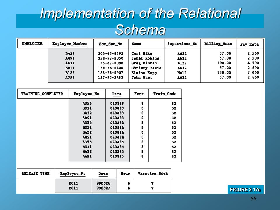 66 Implementation of the Relational Schema FIGURE 3.17a