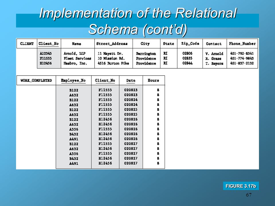 67 Implementation of the Relational Schema (cont'd) FIGURE 3.17b