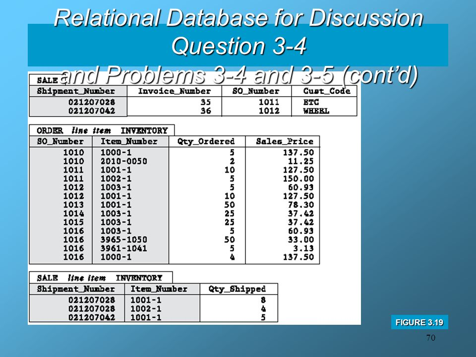 70 Relational Database for Discussion Question 3-4 and Problems 3-4 and 3-5 (cont'd) FIGURE 3.19