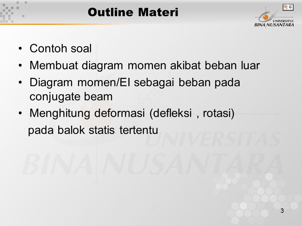 3 Outline Materi Contoh soal Membuat diagram momen akibat beban luar Diagram momen/EI sebagai beban pada conjugate beam Menghitung deformasi (defleksi, rotasi) pada balok statis tertentu