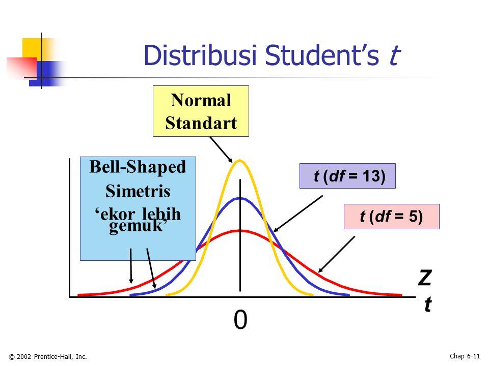 © 2002 Prentice-Hall, Inc. Chap 6-11 Distribusi Student's t Z t 0 t (df = 5) t (df = 13) Bell-Shaped Simetris 'ekor lebih gemuk' Normal Standart