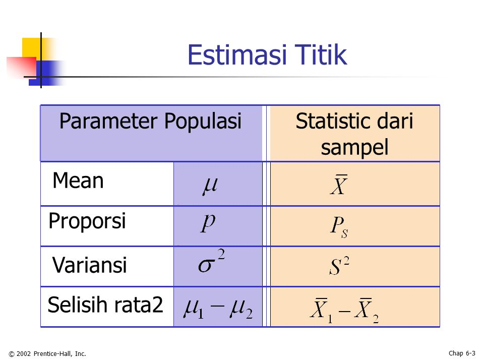 © 2002 Prentice-Hall, Inc. Chap 6-3 Estimasi Titik Parameter PopulasiStatistic dari sampel Mean Proporsi Variansi Selisih rata2