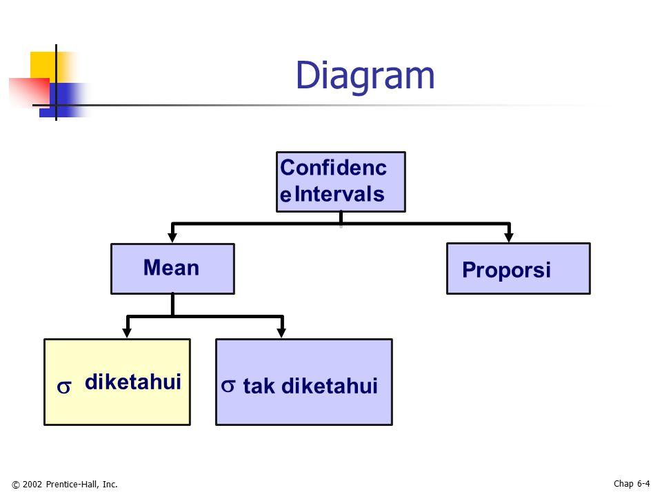 © 2002 Prentice-Hall, Inc. Chap 6-4 Diagram Mean  tak diketahui Confidenc e Intervals Proporsi  diketahui