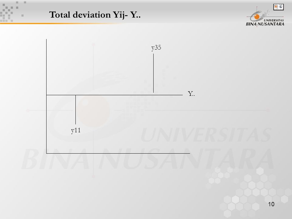 10 Total deviation Yij- Y.. y35 y11 Y..