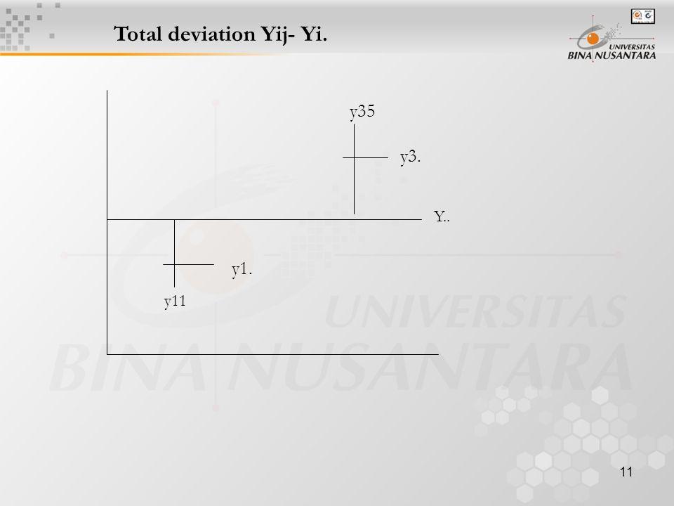 11 Total deviation Yij- Yi. y35 y11 Y.. y3. y1.