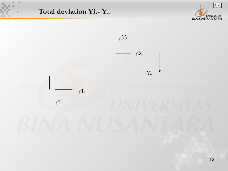 12 Total deviation Yi.- Y.. y35 y11 Y.. y3. y1.