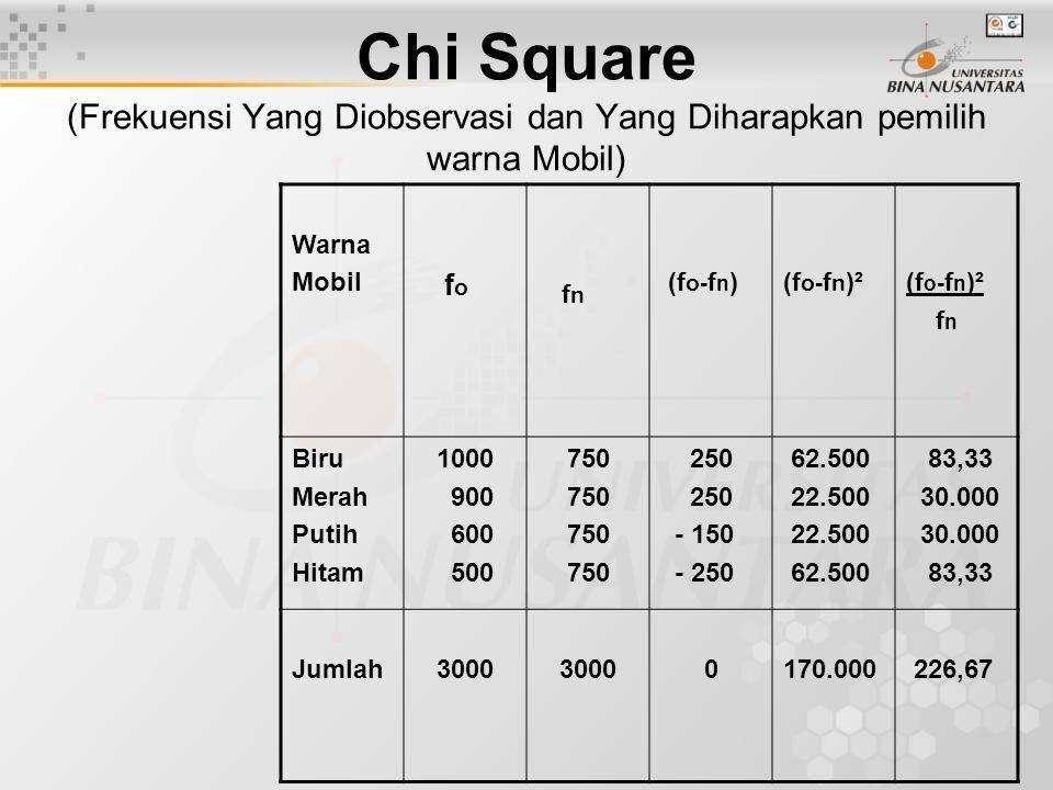 Chi Square (Frekuensi Yang Diobservasi dan Yang Diharapkan pemilih warna Mobil) Warna Mobil f o f n (f o- f n )(f o- f n )² f n Biru Merah Putih Hitam