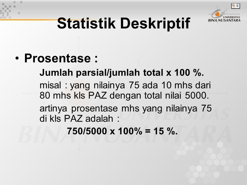 Prosentase : Jumlah parsial/jumlah total x 100 %. misal : yang nilainya 75 ada 10 mhs dari 80 mhs kls PAZ dengan total nilai 5000. artinya prosentase