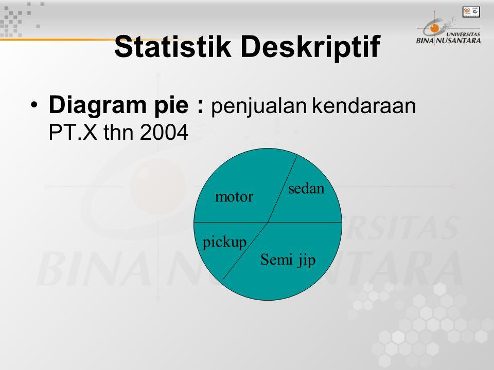 Diagram batang Statistik Deskriptif