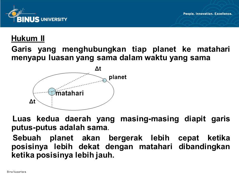 Bina Nusantara Hukum II Garis yang menghubungkan tiap planet ke matahari menyapu luasan yang sama dalam waktu yang sama Δt planet matahari Δt Luas ked