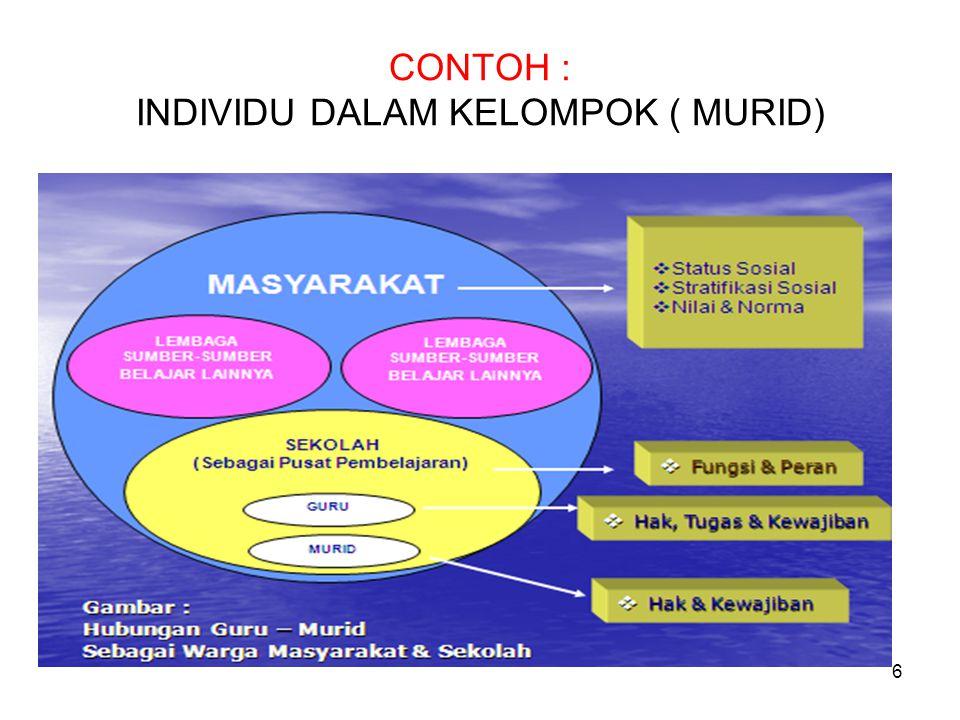 CONTOH : INDIVIDU DALAM KELOMPOK ( MURID) 6