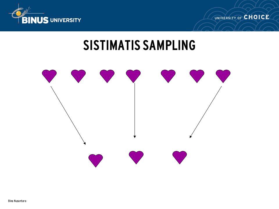 Bina Nusantara NON PROBABILITY SAMPLING Adalah sample yang diambil dari populasi tetapi memiliki batasan tertentu, sehingga tidak semua anggota popula