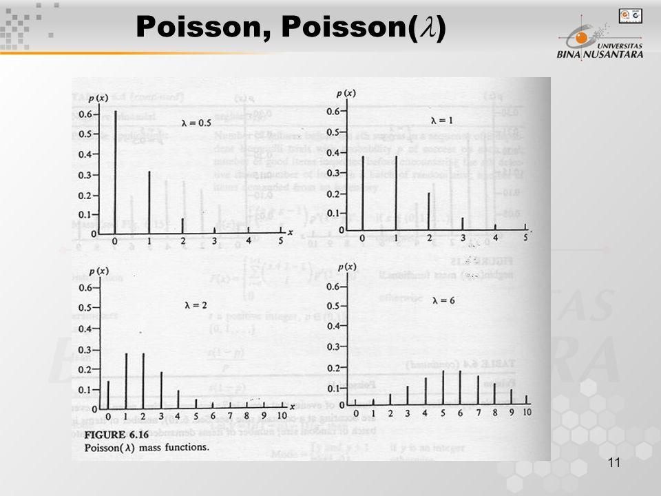 11 Poisson, Poisson( )