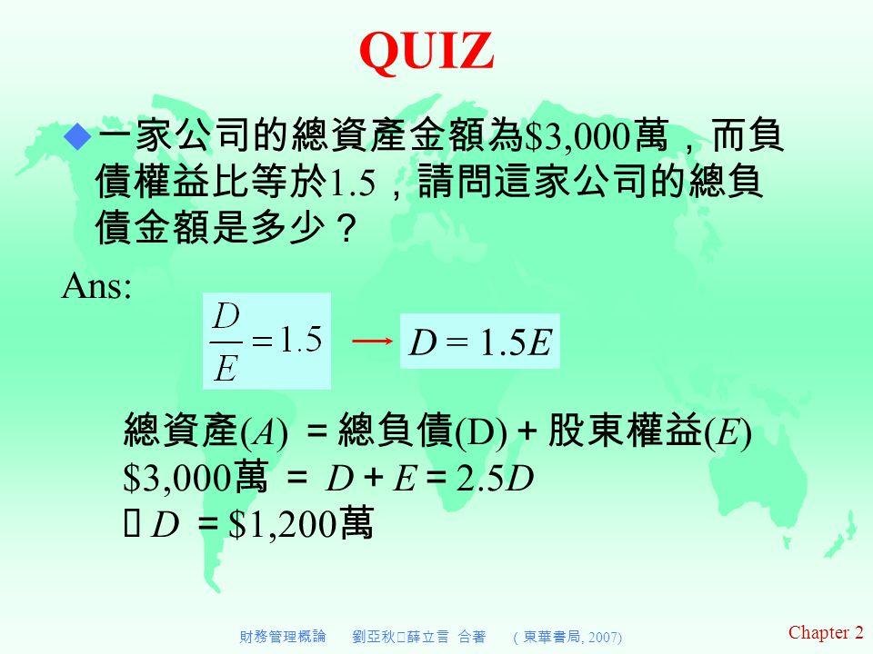 Chapter 2 財務管理概論 劉亞秋‧薛立言 合著 (東華書局, 2007) QUIZ  一家公司的總資產金額為 $3,000 萬,而負 債權益比等於 1.5 ,請問這家公司的總負 債金額是多少? Ans: D = 1.5E 總資產 (A) =總負債 (D) +股東權益 (E) $3,000