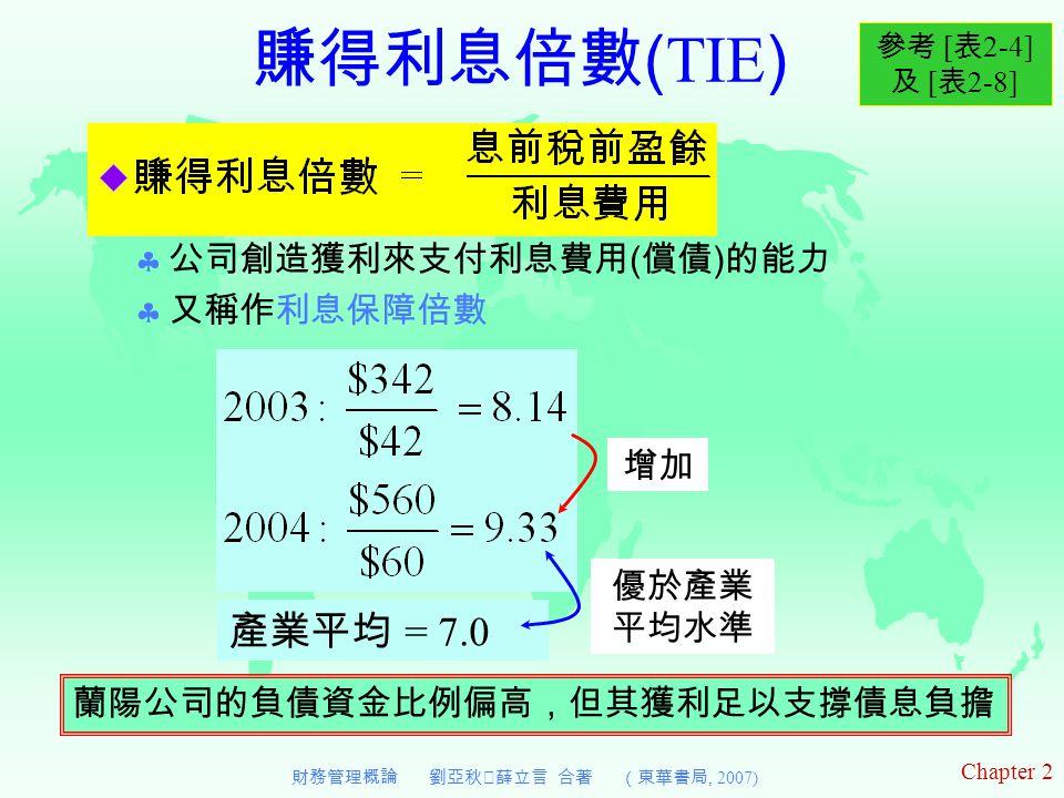 Chapter 2 財務管理概論 劉亞秋‧薛立言 合著 (東華書局, 2007) 賺得利息倍數 ( TIE )  公司創造獲利來支付利息費用 ( 償債 ) 的能力  又稱作利息保障倍數 增加 產業平均 = 7.0 優於產業 平均水準 參考 [ 表 2-4] 及 [ 表 2-8] 蘭陽公司的負債資