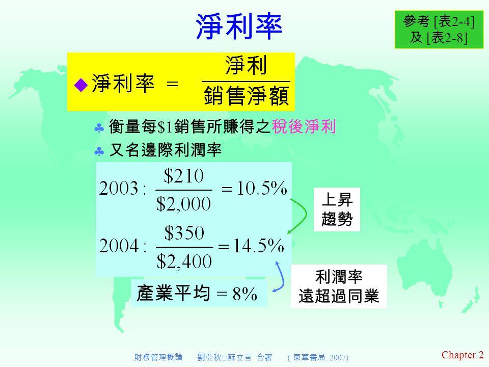 Chapter 2 財務管理概論 劉亞秋‧薛立言 合著 (東華書局, 2007) 淨利率  衡量每 $1 銷售所賺得之稅後淨利  又名邊際利潤率 參考 [ 表 2-4] 及 [ 表 2-8] 上昇 趨勢 產業平均 = 8% 利潤率 遠超過同業
