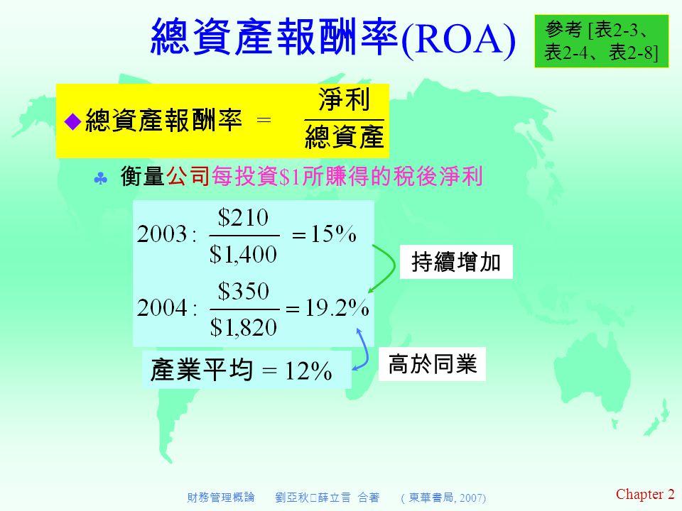 Chapter 2 財務管理概論 劉亞秋‧薛立言 合著 (東華書局, 2007) 總資產報酬率 (ROA)  衡量公司每投資 $1 所賺得的稅後淨利 參考 [ 表 2-3 、 表 2-4 、表 2-8] 持續增加 產業平均 = 12% 高於同業
