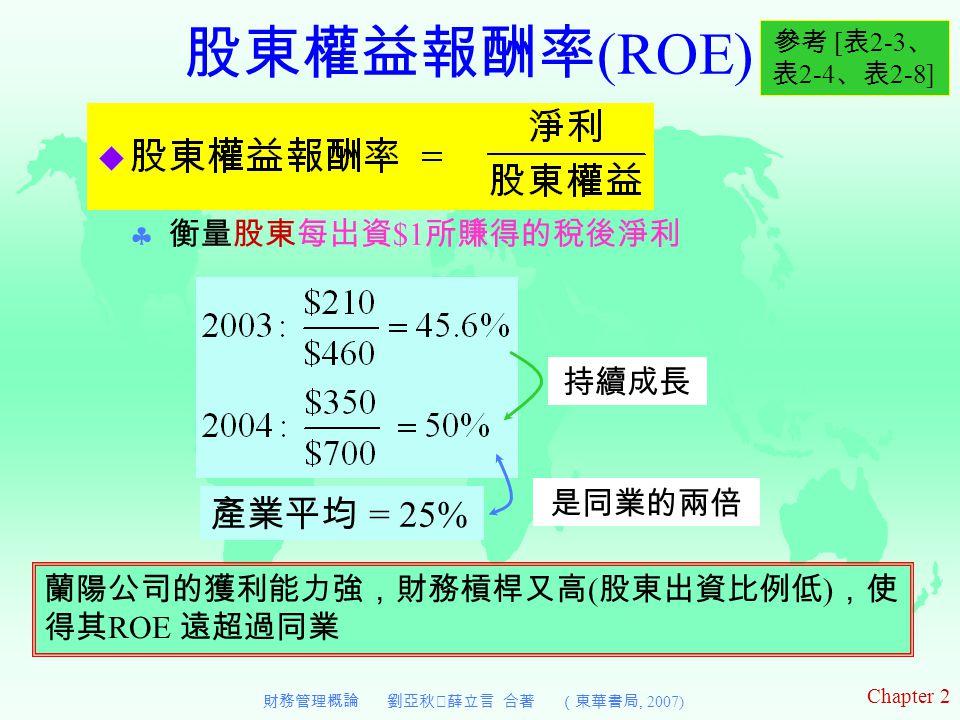 Chapter 2 財務管理概論 劉亞秋‧薛立言 合著 (東華書局, 2007) 股東權益報酬率 (ROE)  衡量股東每出資 $1 所賺得的稅後淨利 參考 [ 表 2-3 、 表 2-4 、表 2-8] 持續成長 產業平均 = 25% 是同業的兩倍 蘭陽公司的獲利能力強,財務槓桿又高 ( 股東出