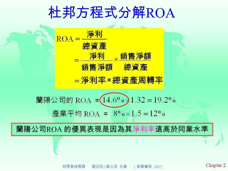 Chapter 2 財務管理概論 劉亞秋‧薛立言 合著 (東華書局, 2007) 杜邦方程式分解 ROA 蘭陽公司 ROA 的優異表現是因為其淨利率遠高於同業水準
