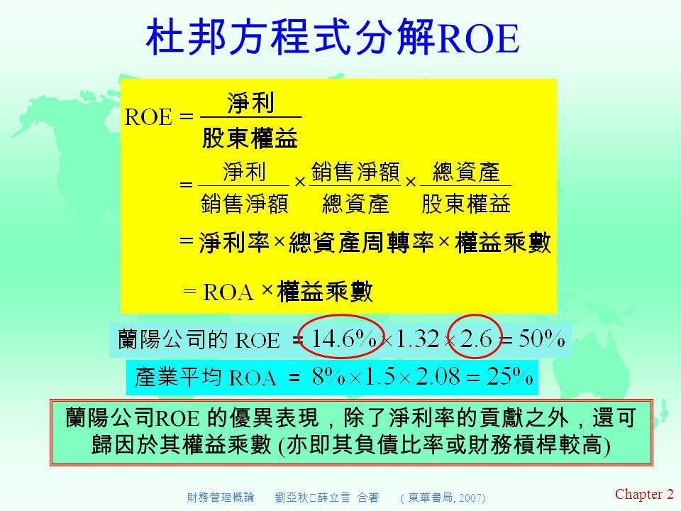 Chapter 2 財務管理概論 劉亞秋‧薛立言 合著 (東華書局, 2007) 杜邦方程式分解 ROE 蘭陽公司 ROE 的優異表現,除了淨利率的貢獻之外,還可 歸因於其權益乘數 ( 亦即其負債比率或財務槓桿較高 )