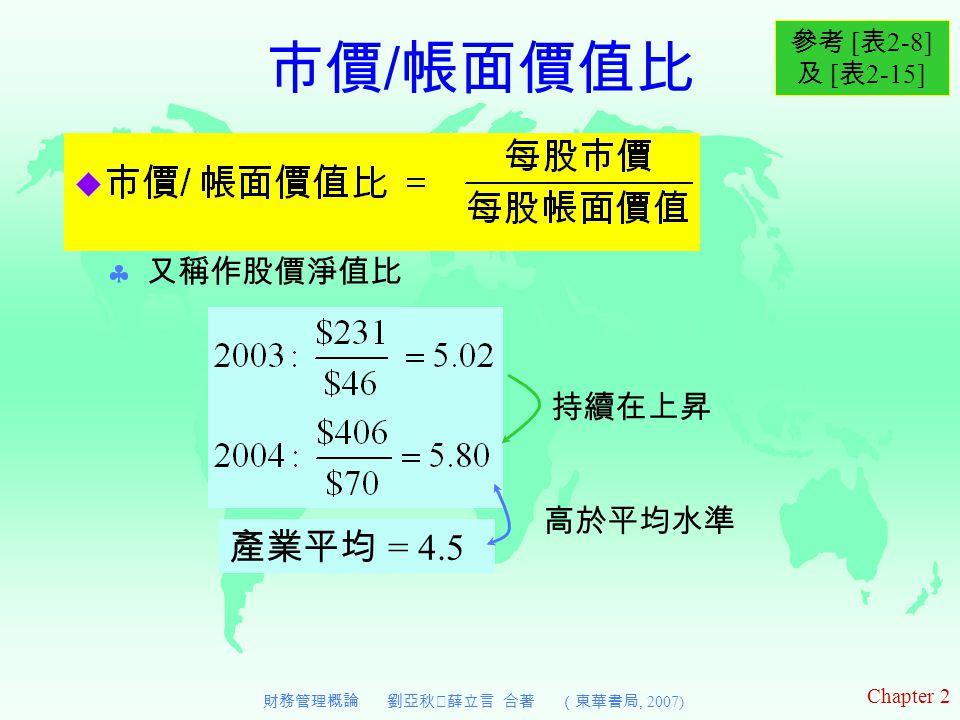 Chapter 2 財務管理概論 劉亞秋‧薛立言 合著 (東華書局, 2007) 市價 / 帳面價值比  又稱作股價淨值比 參考 [ 表 2-8] 及 [ 表 2-15] 持續在上昇 產業平均 = 4.5 高於平均水準