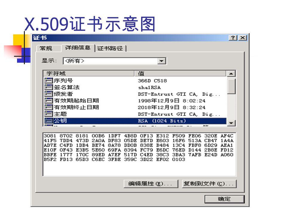 X.509 证书示意图