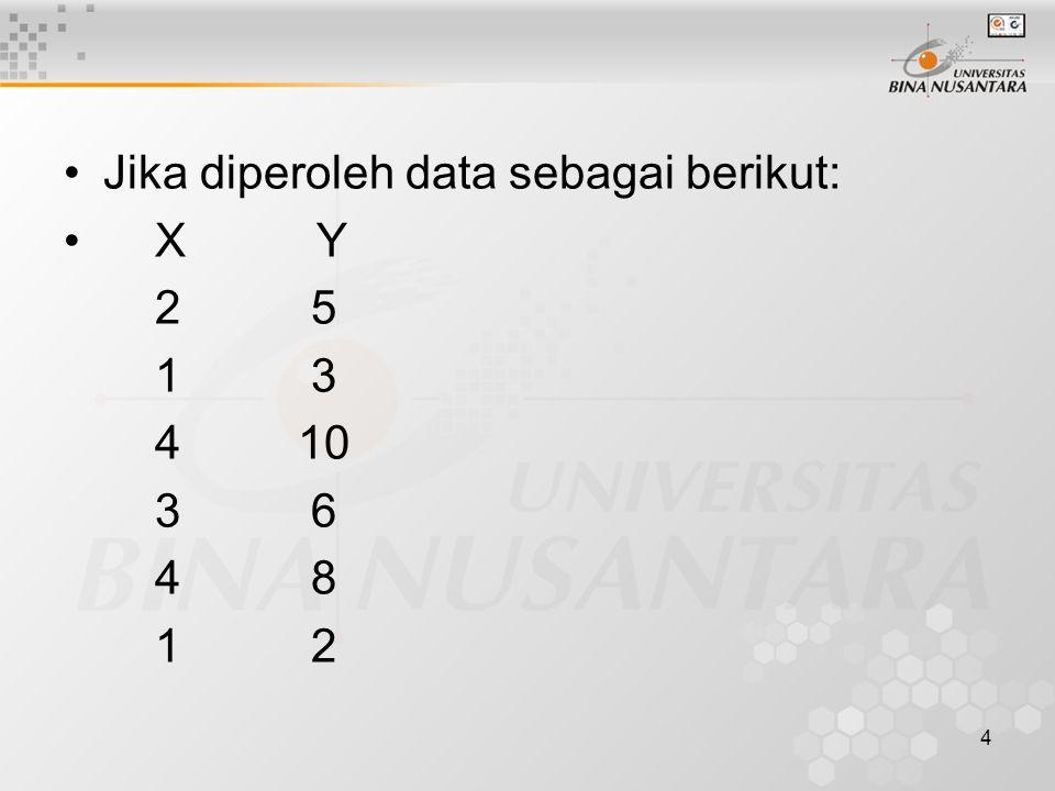 4 Jika diperoleh data sebagai berikut: X Y 2 5 1 3 4 10 3 6 4 8 1 2