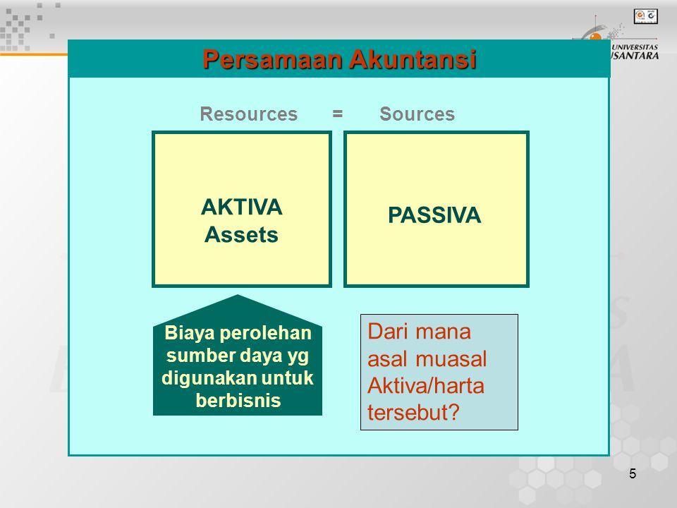 5 AKTIVA Assets Resources = Sources Persamaan Akuntansi Dari mana asal muasal Aktiva/harta tersebut? Biaya perolehan sumber daya yg digunakan untuk be