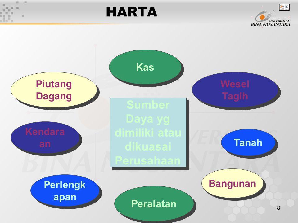 8 Tanah Peralatan Bangunan Kas Kendara an Perlengk apan Wesel Tagih Wesel Tagih Piutang Dagang Piutang Dagang Sumber Daya yg dimiliki atau dikuasai Pe