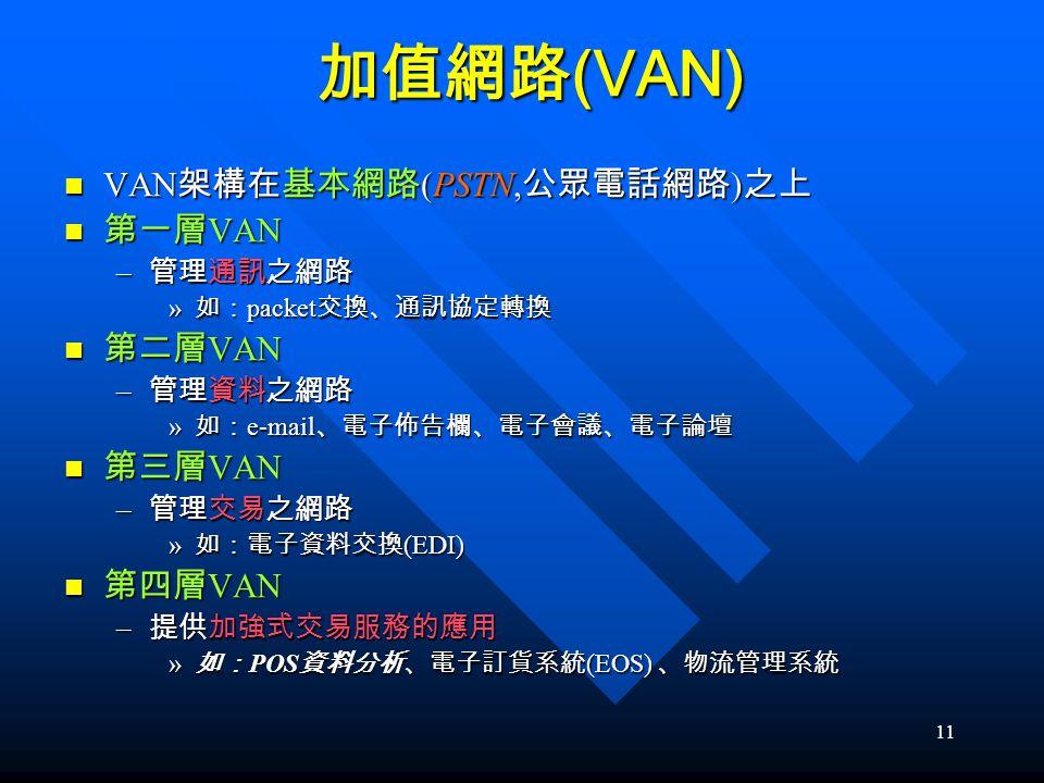 11 加值網路 (VAN) VAN 架構在基本網路 (PSTN, 公眾電話網路 ) 之上 VAN 架構在基本網路 (PSTN, 公眾電話網路 ) 之上 第一層 VAN 第一層 VAN – 管理通訊之網路 » 如: packet 交換、通訊協定轉換 第二層 VAN 第二層 VAN – 管理資料之網路