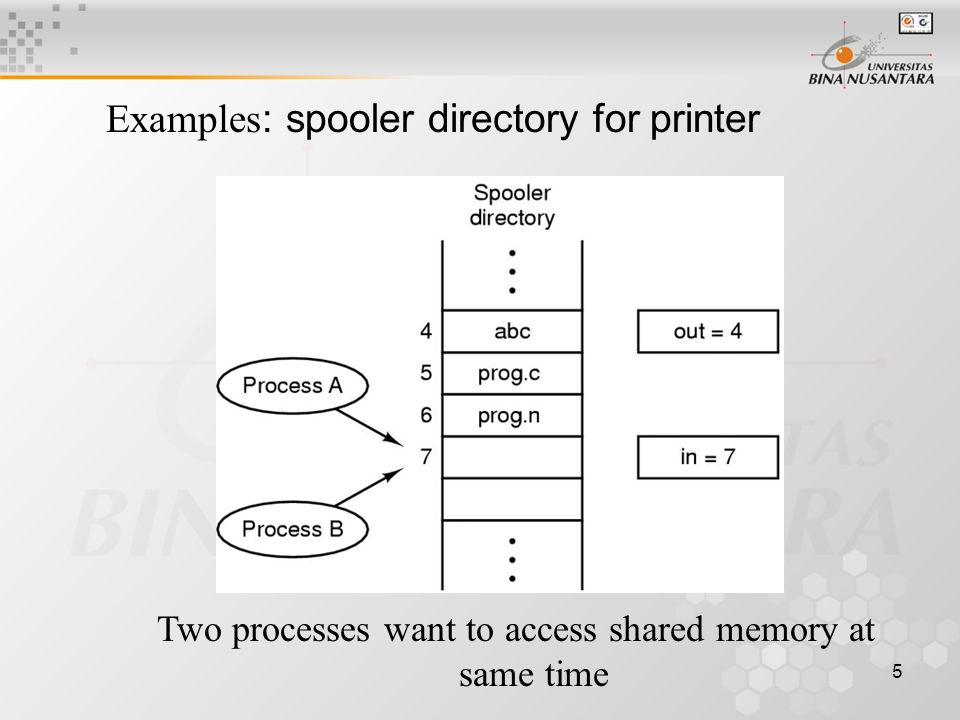 5 Examples : spooler directory for printer Two processes want to access shared memory at same time