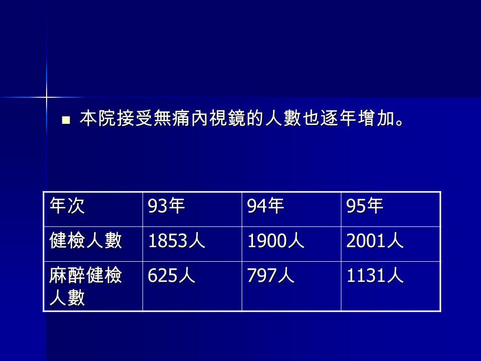 本院接受無痛內視鏡的人數也逐年增加。 本院接受無痛內視鏡的人數也逐年增加。 年次 93 年 94 年 95 年 健檢人數 1853 人 1900 人 2001 人 麻醉健檢 人數 625 人 797 人 1131 人