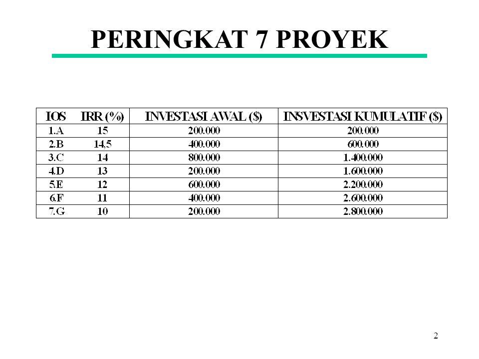 1 10,2 10,7 12 Ket: X=Total Pembiayaan Baru (Modal Baru) Y=WACC = MCC = k a $ 1,2 Jt$ 2 Jt$ 3 Jt BP E C. Stock BP DEBT X Y (%) MCC
