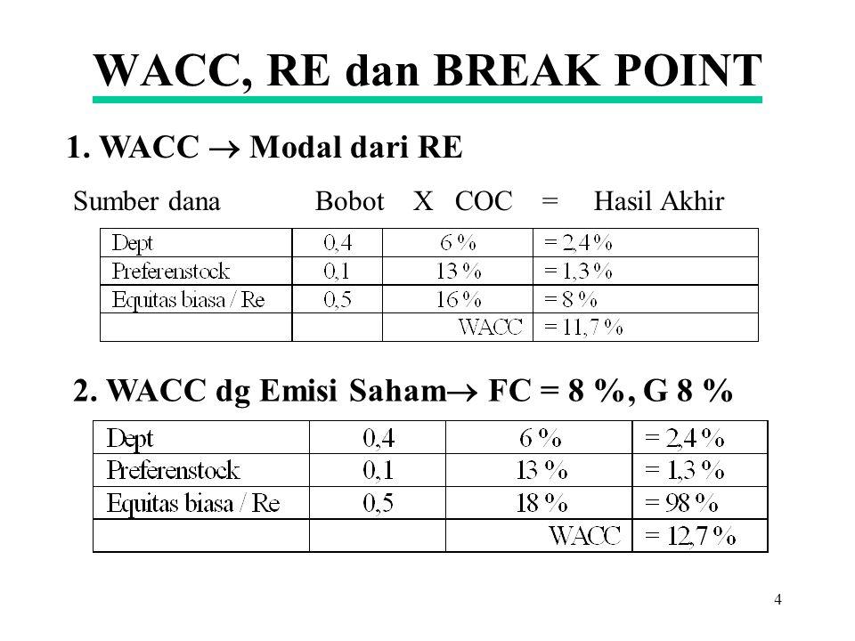 3 10,2 1,2 MCC=COR 10,7 % 12 2,0 2,2 2,8 15 % Investasi (Jutaan) Modal Baru A=15 % B=14,5 % C=14 % D=13 % E=12 % F=11 % G=10 % IOS MCC