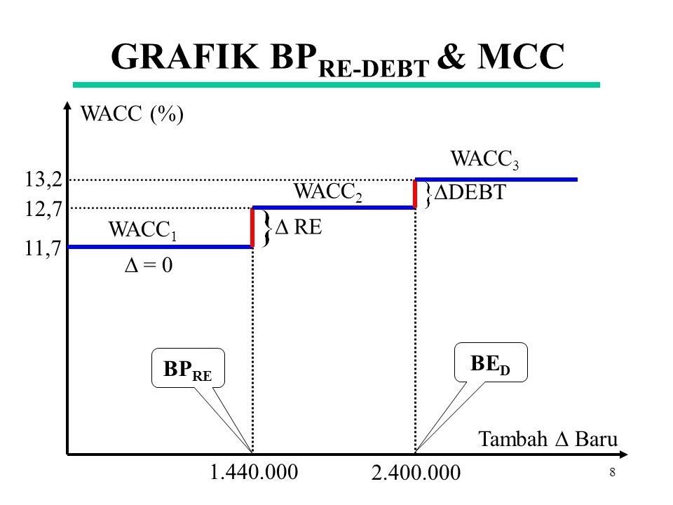 7 GRAFIK BP RE-DEBT & MCC $ 2.400.000 7,2 %