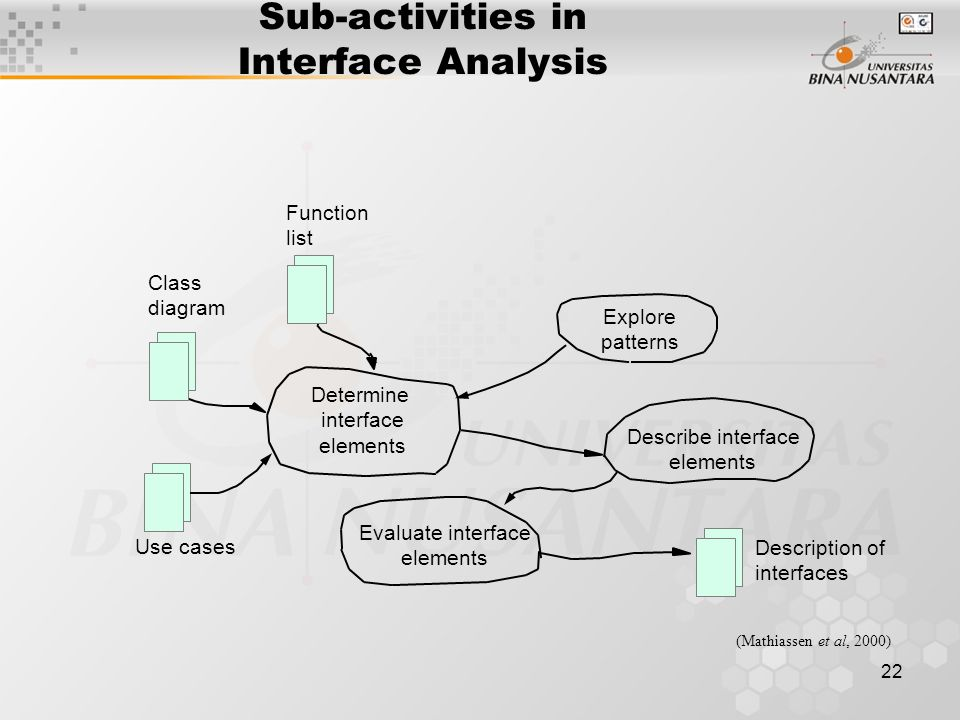 22 Sub-activities in Interface Analysis Function list Class diagram Explore patterns Describe interface elements Determine interface elements Descript