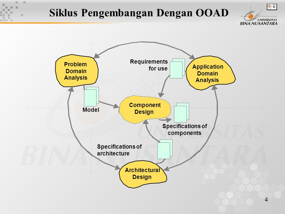 4 Component Design Architectural Design Application Domain Analysis Problem Domain Analysis Specifications of components Model Requirements for use Sp