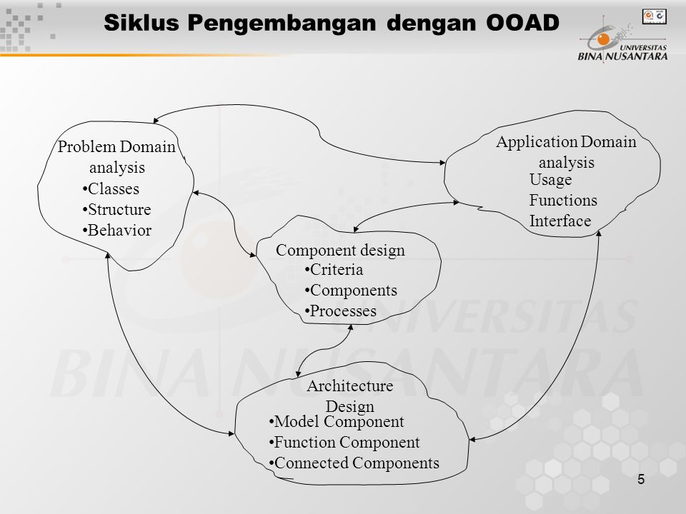 5 Siklus Pengembangan dengan OOAD Problem Domain analysis Classes Structure Behavior Architecture Design Model Component Function Component Connected Components Application Domain analysis Usage Functions Interface Component design Criteria Components Processes