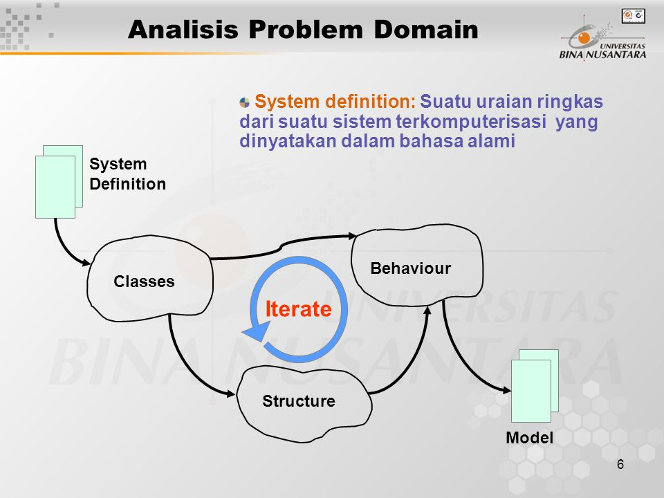 6 Analisis Problem Domain System Definition Classes Behaviour Structure Model Iterate System definition: Suatu uraian ringkas dari suatu sistem terkom