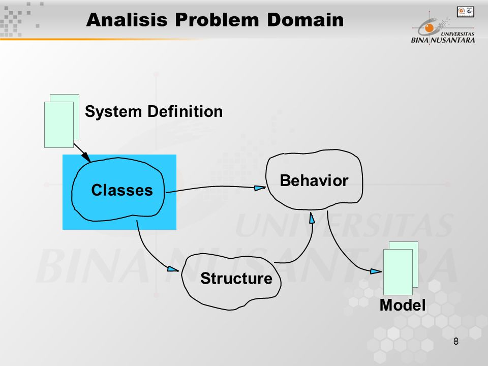 8 Analisis Problem Domain System Definition Classes Behavior Structure Model
