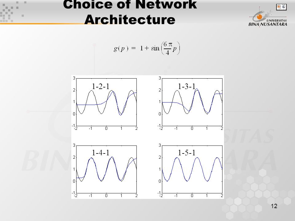 12 Choice of Network Architecture 1-5-1 1-2-11-3-1 1-4-1