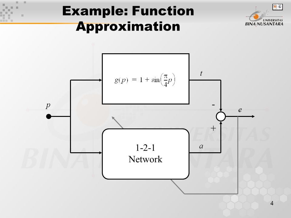 4 Example: Function Approximation 1-2-1 Network + - t a e p