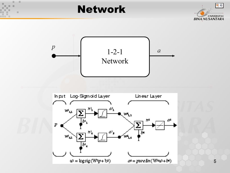 5 1-2-1 Network a p