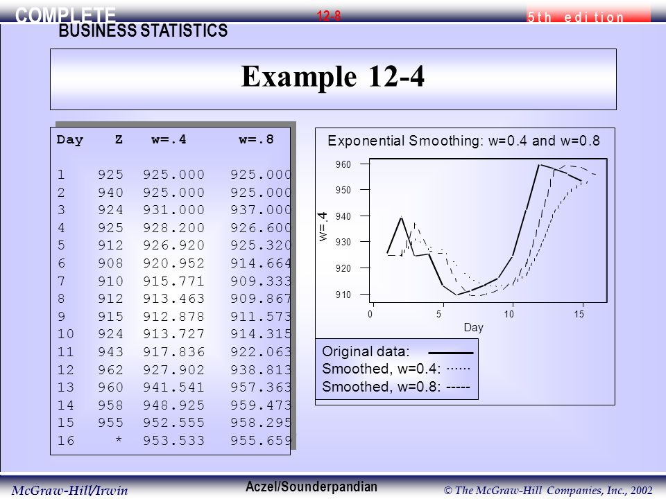 COMPLETE 5 t h e d i t i o n BUSINESS STATISTICS Aczel/Sounderpandian McGraw-Hill/Irwin © The McGraw-Hill Companies, Inc., 2002 12-9 Example 12-4 – Using the Template