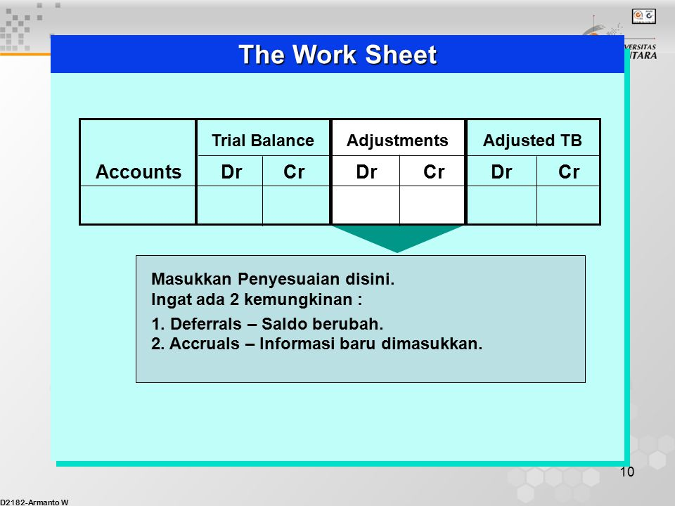 D2182-Armanto W 9 The Work Sheet Trial Balance PerkiraaanDrCrDrCrDrCr AdjustmentsAdjusted TB Disiapkan dari buku besar.