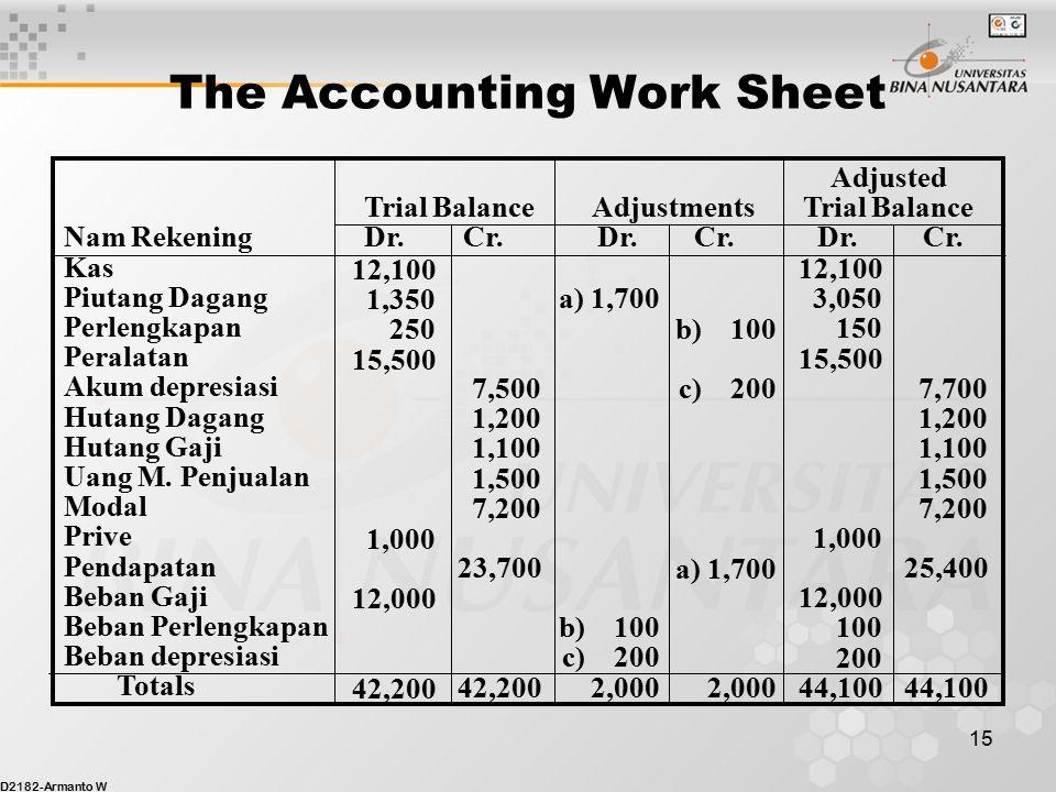 D2182-Armanto W 14 The Accounting Work Sheet Data Jurnal Penyesuaian aPerusahan telah melaksanakan jasa senilai $1,700 yang akan ditagihkan bulan depan.