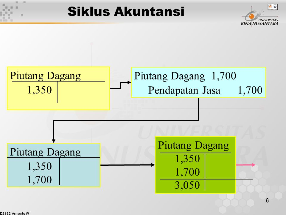 D2182-Armanto W 16 Adjusted Income Neraca Trial Balance Statement Nama Rekening Dr.