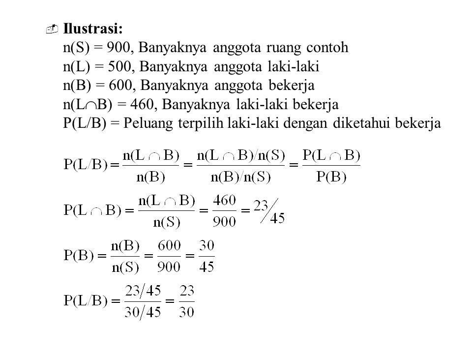  Ilustrasi: n(S) = 900, Banyaknya anggota ruang contoh n(L) = 500, Banyaknya anggota laki-laki n(B) = 600, Banyaknya anggota bekerja n(L  B) = 460,