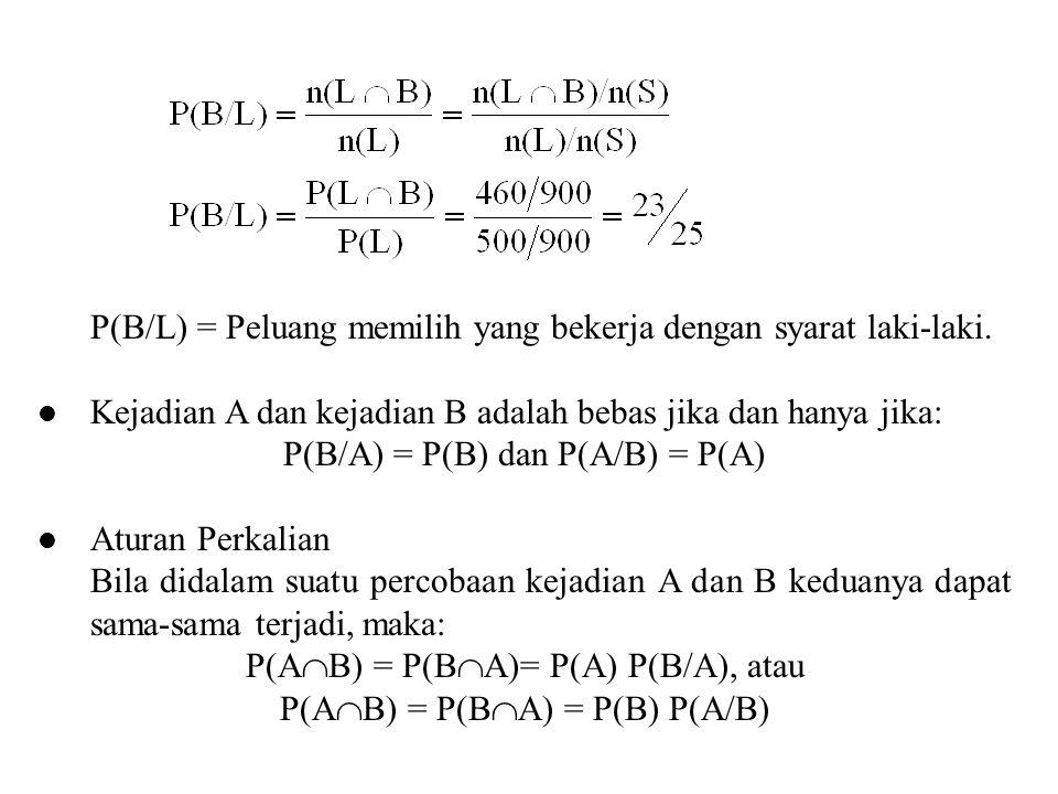 P(B/L) = Peluang memilih yang bekerja dengan syarat laki-laki. Kejadian A dan kejadian B adalah bebas jika dan hanya jika: P(B/A) = P(B) dan P(A/B) =